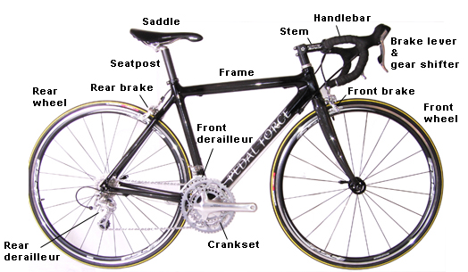 Names of bicycle parts