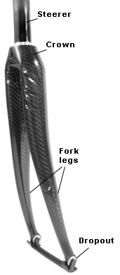 Name of fork parts