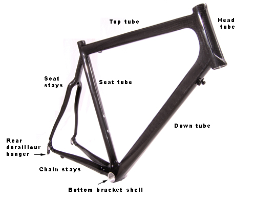Names of frame parts